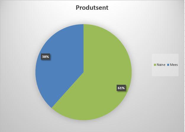 Sektordiagramm mis näitab meeste ja naiste soolist sättumust tv3 produtsentide hulgas. rohelisega märgitud naised, 61% ja sinisega mehed, 38%