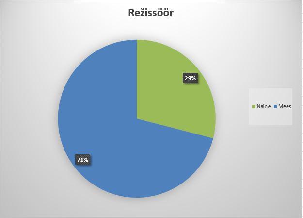 Sektordiagramm mis näitab režissööride soolist sättumust TV3-s. Rohelisega on näidatud naised, 29% ja sinisega mehed, 79%